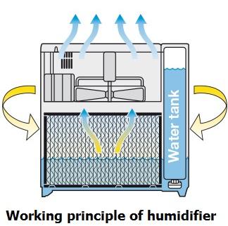 Industrial, commercial, home humidifier supplier|Vacker Dubai
