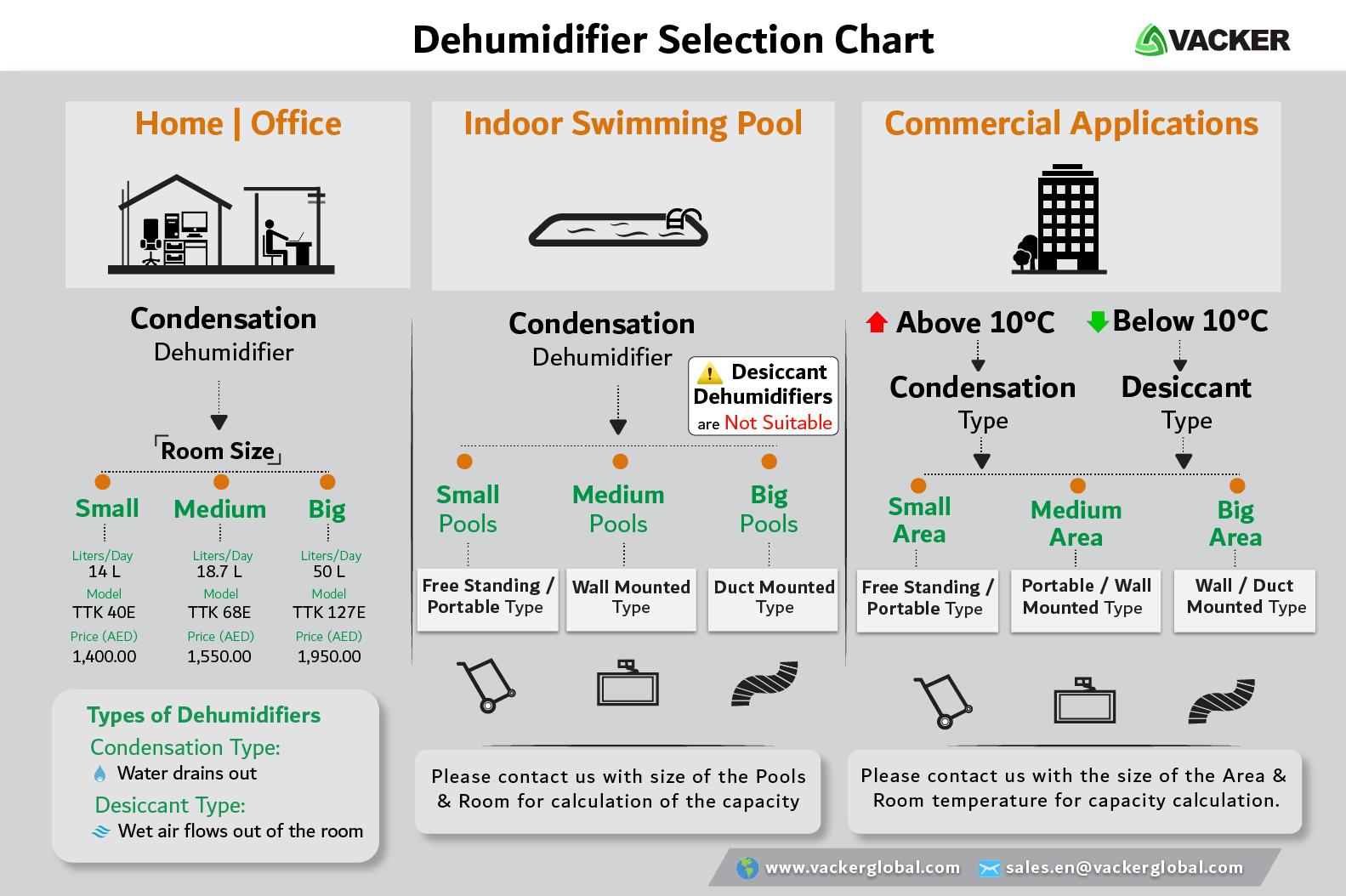 How-to-select-dehumidifier-and-humidifier-Dubai-Abudhabi-Qatar-Oman-Kuwait-Saudi