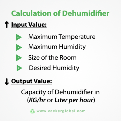 How to calculate dehumidifier capacity and select dehumidifier? Free