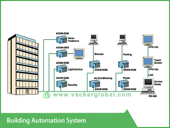 Building Automation System VackerGlobal