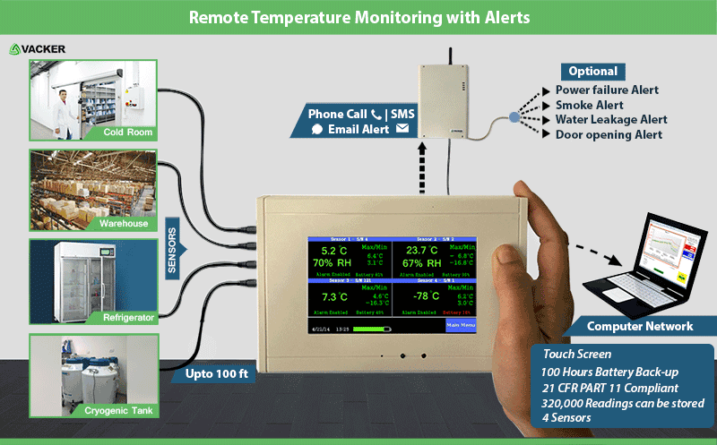Remote Temperature Monitoring sensor with phone Alert