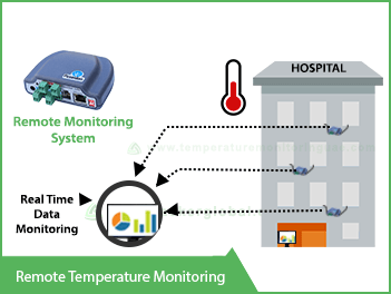 remote-temperature-monitoring