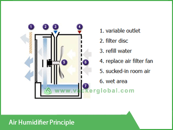 Air Humidifier Principal VackerGlobal
