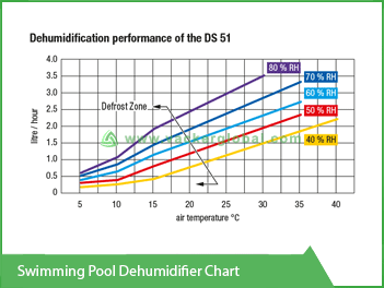 Swimming Pool Dehumidifier Chart VackerGlobal