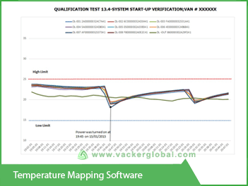 Temperature Mapping Study Software And Training Vackerglobal