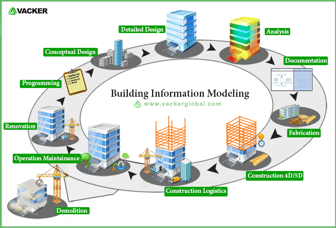 Building Information Modeling VackerGlobal