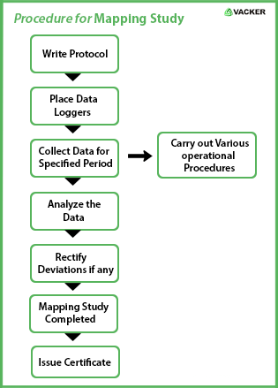 Procedure for Mapping Study
