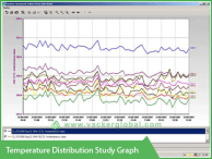 Temperature distribution study graph VackerGlobal
