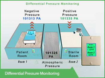 differential-pressure-monitoring-vackerglobal