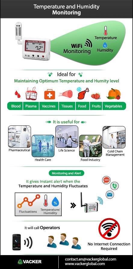 temperature-and-humidity-monitoring-infograph-vacker