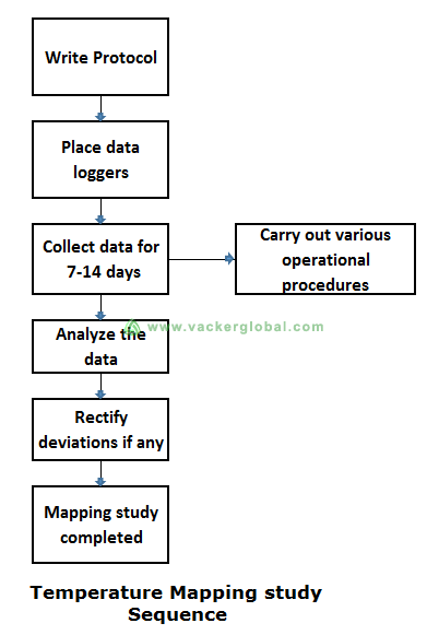 temperature-mapping-study-procedure-for-air-cargo-warehouse-vackerglobal